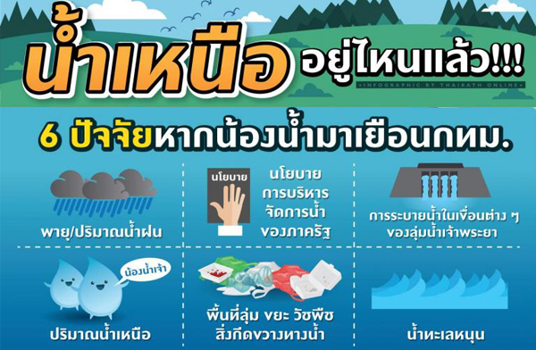 น้ำเหนือ อยู่ไหนแล้ว !!! 6 ปัจจัย หากน้องน้ำมาเยือน กทม.