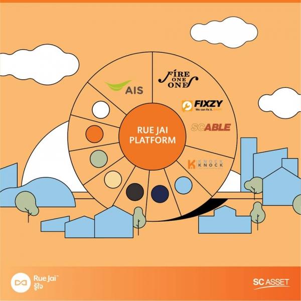 รู้ใจ Platform คือ นวัตกรรมแห่งการอยู่อาศัยรูปแบบใหม่